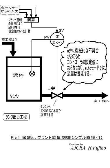 臓器と流量制御0-1.jpg